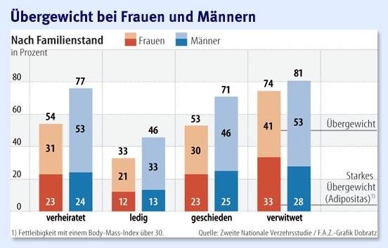 Foto von Übergewicht bei Frauen und Männern