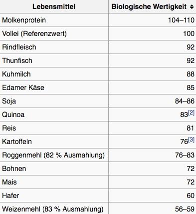 Ernährungsplan zum Muskelaufbau für Hardgainer: Foto einer Tabelle der biologischen Wertigkeit von Protein.