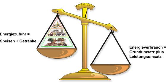 Kohlenhydratreiche Lebensmittel: Foto von einer Grafik der negativen Energiebilanz für einen geringen Körperfettanteil.
