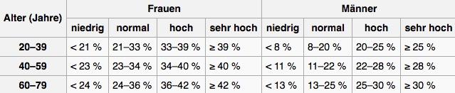 Körperfettanteil Sixpack: Foto von einer Tabelle mit den Körperfettanteilwerten für Männer und Frauen.