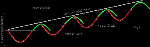 Sixpacktraining: Foto von einer Grafik der Superkompensation zur Erholung und Wachstum der Muskeln.
