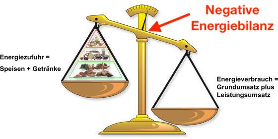 Muskeln aufbauen Ernährung: Foto von der negativen Energiebilanz.